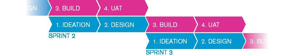 sprints-plan